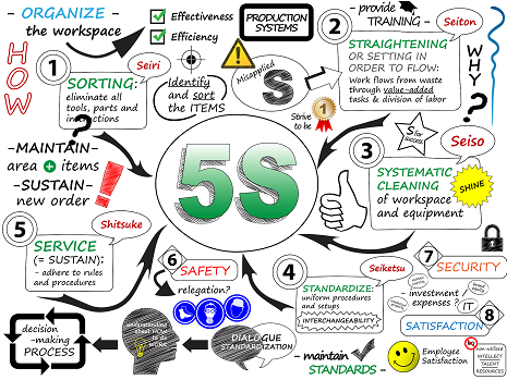 Use A 5s Visual Workplace To Address Your Food Company S